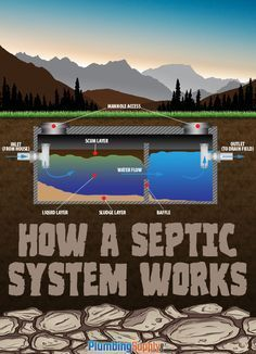 Learn how a septic system works. Common on site waste management method in rural areas and homes with land acre) We have had City water and Septic for 18 yrs w/o issue ( and the system is 33 yrs old) Works well. Septic Tank Systems, Diy Septic System, Septic System Service, Septic Tank Repair, Septic Tank Design, Septic Tank Service, Eco Construction, Earthship, Water Systems