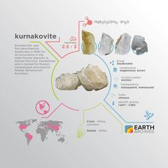 Kurnakovite was first described in 1940 in Kazakhstan and is named for Russian mineralogist and chemist Nikolai Semenovich Kurnakov. #science #nature #geology #minerals #rocks #infographic #earth #kurnakovite #kazakhstan #russia