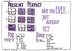 Present Perfect, Just Me, Notes, Teaching, Studying, School, Geography, Studio, English People
