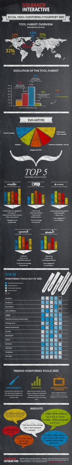 Infografik Social Media Monitoring Toolreport 2013, Goldbach Interactive (Switzerland) AG