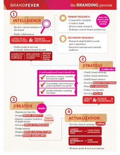 cool Branding Strategies Infographic Check more at http://dougleschan.com/digital-marketing-guru/branding-strategies-infographic/