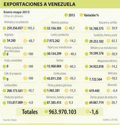 Exportaciones a Venezuela #Compormayor