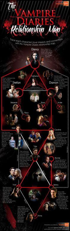 Vampire Diaries Relationship Map