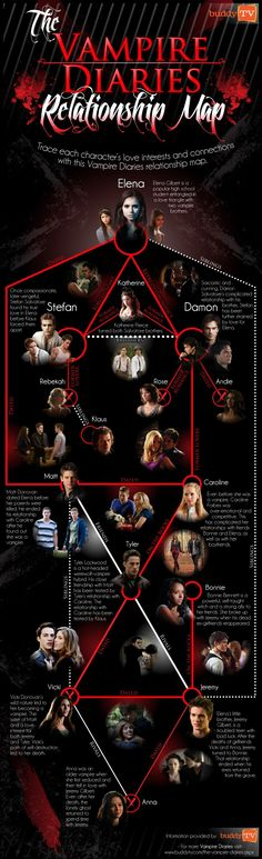 Vampire Diaries Relationship Map