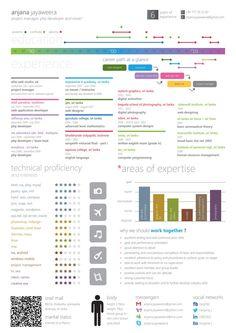 Infographics - CV - Anjana Jayaweera