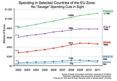 This chart places Ireland's spending in comparison with other select EU Zone countries. Data from the European Union's Eurostat is used to chart total government expenditures in billions of Euro's for the period 2002 to 2011.