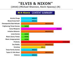New Full Content Parental Review:  Elvis & Nixon (http://www.screenit.com/movies/2016/elvis_and_nixon.html) Dramedy: Various people work to set up a meeting between Elvis Presley and President Richard Nixon in the White House.  #movies #families #parenting #ElvisAndNixon