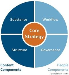 What's Missing From Your Content Strategy?