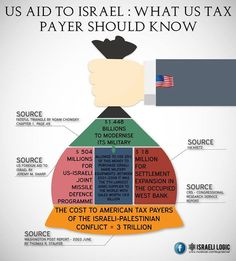#US taxpayers pay unknowingly $3-4 billion to support #Israel apartheid each year while the US government obstructs justice by using its veto power at the United Nations Security Council against the application of international laws. No just human can accept such actions, especially coming from the same government that supported apartheid in #SouthAfrica in the 1950s to the 1980s.