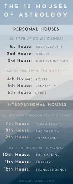 The Meaning of Houses in Astrology by Kiriko Kikuchi Houses are used to describe the various realms of human life, ranging from identity to career to spiritual transcendence. house: Self identity house: Values house: Communication house Astrology Planets, Learn Astrology, Astrology Numerology, Astrology Chart, Astrology Zodiac, Astrology Signs, Zodiac Signs, Zodiac Planets, Aquarius Astrology