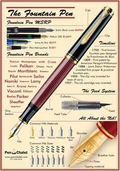 ARGA- Associació de Recerca Grafològica Aplicada: The Fountain Pen