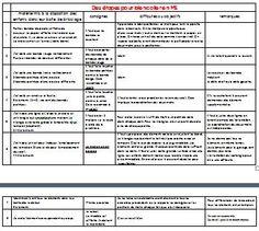 Une progression pour apprendre aux MS à coller tirée du CEMEA de Bretagne