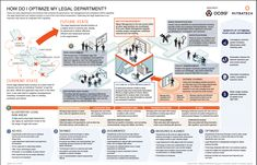 There are many departments and functions that comprise the governance, risk management, and compliance capabilities. The legal department and function