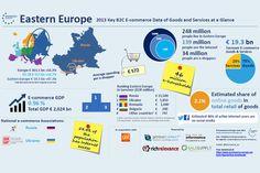 L'Europe de l'Est affiche la plus forte croissance