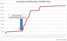 Icahn Hikes Stake In Herbalife Again, Now Owns 16.5% Of Company; Shorts Sweating - http://whatthegovernmentcantdoforyou.com/2013/05/07/bank-statement/financial-reform-news/icahn-hikes-stake-in-herbalife-again-now-owns-16-5-of-company-shorts-sweating/