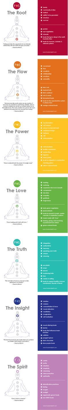 A Food & Chakra Infographic from Food & Spirit! Learn about the chakra's and how you can nourish your whole self!