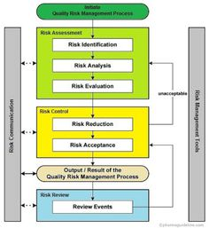 Quality Risk Management in Pharmaceuticals - by www.pharmaguideline.com