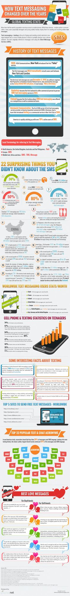 How Text Messaging Changed Over The Years
