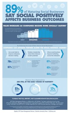 Nearly two thirds of companies globally find social business initiatives —including social media, social software and social networks—positively impacting their business outcomes. Marketing Digital, Business Marketing, Online Marketing, Social Media Marketing, Marketing Guru, Marketing Ideas, Content Marketing, Social Media Channels, Social Media Content