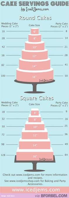 Wedding Cake Servings Guide…
