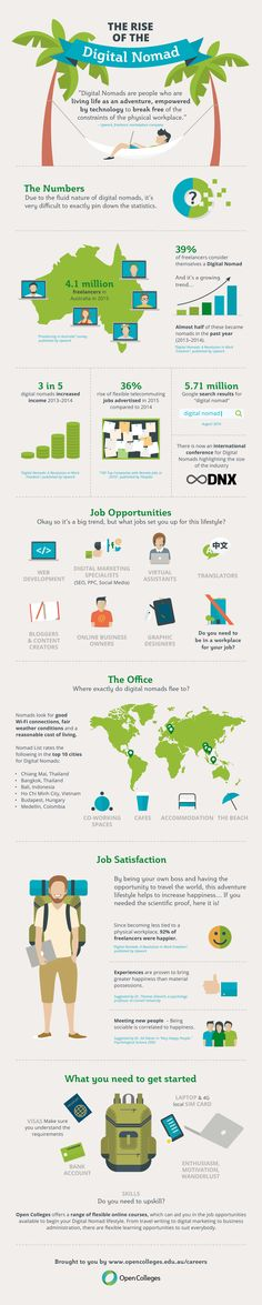 The Rise of the Digital Nomad - infographic