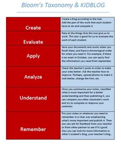 Hi, here you can see one of the tools we chose in the previous post with the Bloom's taxonomy