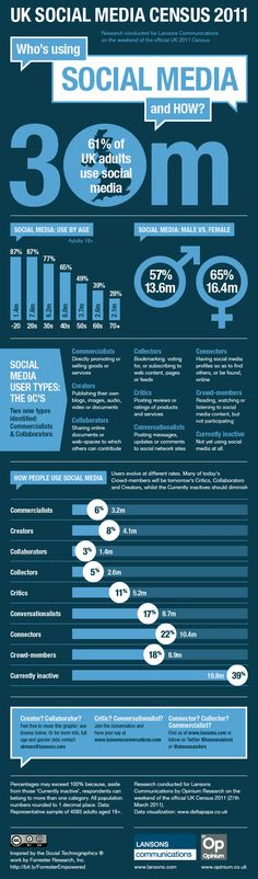 11 best target audience infographics images social networks, infouk social media census 2011 by lansons
