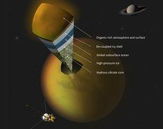 A possible scenario for the layers of Titan (Image: A. Tavani)