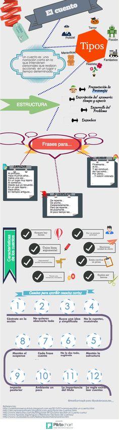 Hola: Una infografía sobre Cómo escribir un cuento. Vía Un saludo