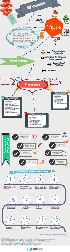 cuento-infografia.png (622×2236)