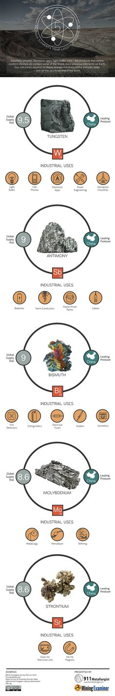 5 Precious Elements Your Lifestyle Depends On  #Infographic #Elements