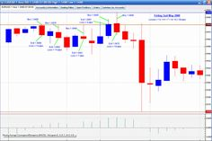 EMA's 5, 13, 62, Trading | Learn Forex Trading