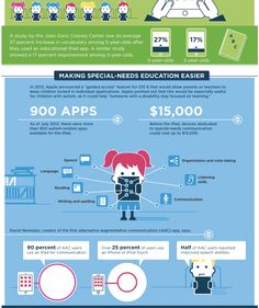 Kids & #Tablets: Inspiring @mashable #infographic hails the focus, communication & speech benefits of apps for child with #autism. Such a great moment in #tablet news!