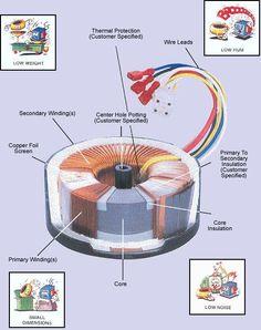 #ToroidalTransformer Technical Diagram
