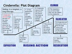 Plot diagram of cinderella