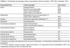 MULETA CIENTÍFICA - DAS ARTES AO DIREITO, PERFEITO!: Análise térmica aplicada à cosmetologia