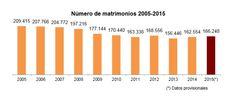 España numero de Matrimonios 2005-2015