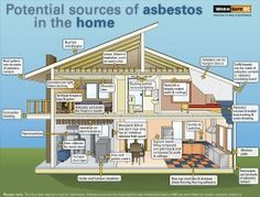 Asbestos n your #home