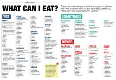 banting 5 week meal plan - Google Search