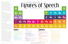 Educational Technology Guy: The Periodic Table of the Figures of Speech: 40 Ways to Improve Your Writing Teaching Writing, Writing Skills, Teaching English, Writing Tips, Writing Centers, Teaching Tools, Teaching Resources, Teaching Ideas, Writing Workshop