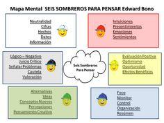 Pensamuento Creativo en Secundaria. el Visual Thinking y en el uso de las Rutinas de Pensamiento para gradualmente establecer una Cultura de Pensamiento en el aula y en el centro escolar, contribuyen al desarrollo cognitivo,  creativo, emocional y social de los alumnos.