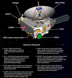 new horizons probe | New Horizons carries a suite of 7 experiments for studyingthe Pluto ...