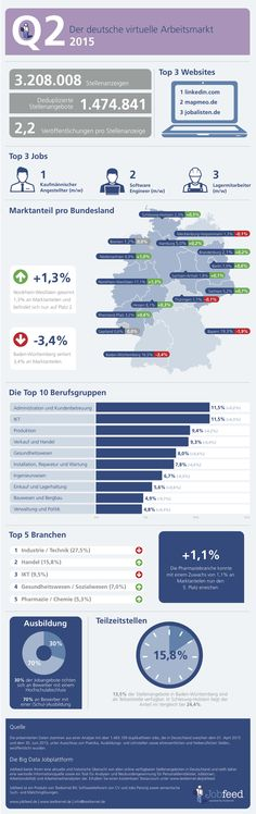 Infographic - German labour market in 2015 Marketing Jobs, Infographics, German, This Or That Questions, Germany, Deutsch, Infographic, German Language, Infographic Illustrations