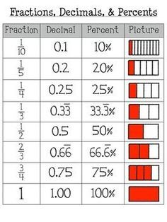 Fraction, Decimal, Percent, & Model Poster: need this now This poster can be used to display benchmark fractions and equivalents. Great for students who need that reminder. **The poster is formatted to 18 x 24 inches. Math Strategies, Math Resources, Math Activities, Math Cheat Sheet, Math Charts, Math Anchor Charts, Gcse Math, Math Formulas, Math Vocabulary