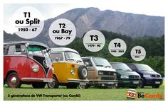 6 générations de Combi (ou Transporter ou encore Type 2) se sont succédées depuis plus de 60 ans. Du T1 (ou Split) au T6, en passant par le Bay-Windows (T2), petit récapitulatif des différentes générations.