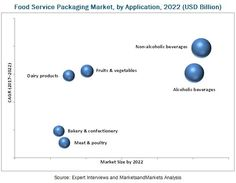 The market for #food service #packaging is estimated to grow from USD 65.36 Billion in 2017 to reach USD 84.33 Billion by 2022, at a CAGR of 5.23%. The base year considered for the study is 2016 and the market size is projected from 2017 to 2022.
