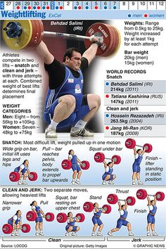 The Graphic News guide to each sport in the Olympics, from Archery to Wrestling Weight Lifting Workouts, Weight Training, Olympic Sports, Olympic Lifts, Ea Sports, Olympic Games, Olympic Weights, Women Lifting, Olympic Weightlifting