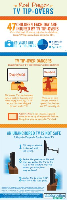 Real Danger of TV Tip-Overs Infographic