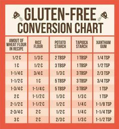 Gluten-Free Recipe Conversion Chart For those of you who live a gluten-free lifestyle, or even want to start, this nifty gluten-free recipe conversion chart should help [photo credit - unknown]