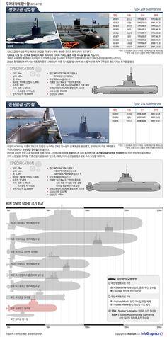 infographics 바닷속의 '은밀한 공격수', 대한민국 해군의 최신예 잠수함